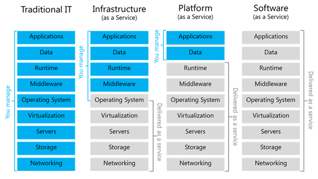 Diagram of Service Models of Cloud Computing (Chou, 2018)