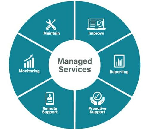 Managed-Services-from-Radiocoms-Image-large