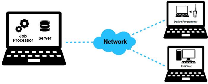 MOTOTRBO RM Distributed Deployment Method
