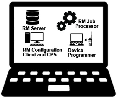 MOTOTRBO RM Single PC Method