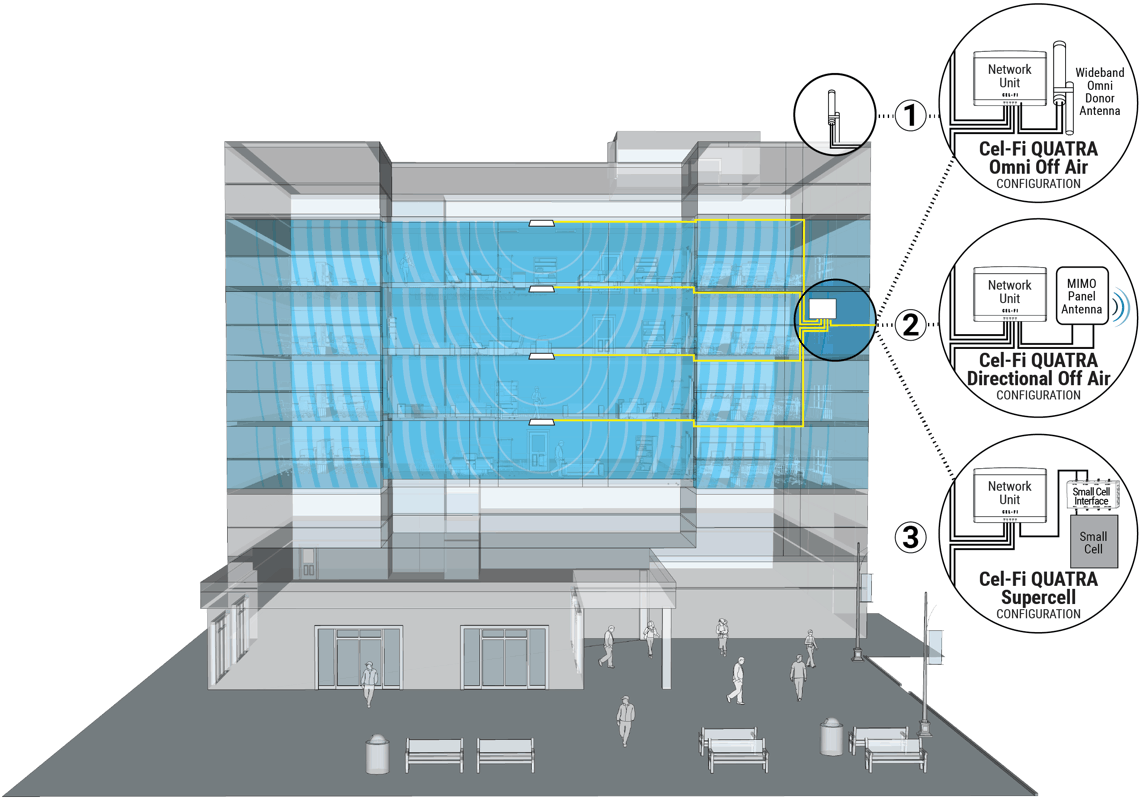 CEL-FI Quatra configuration