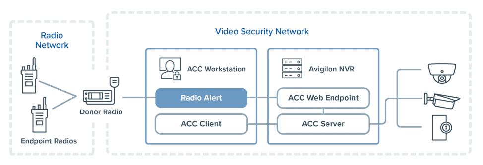 avigilion radio alert large-deployments